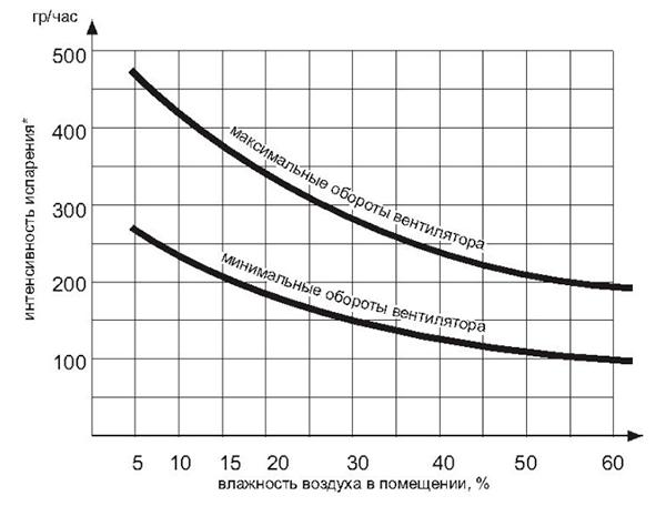 График: скорость испарения воды в зависимости от влажности окружающего воздуха и оборотов вентилятора