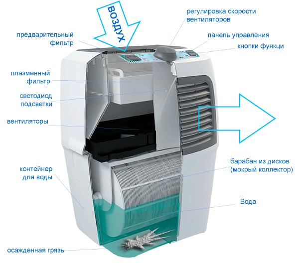 Увлажнитель-очиститель воздуха Fanline VE400-4 в разрезе