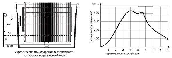 Зависимость скорости испарения воды от уровня